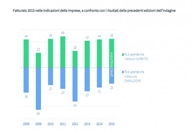 Indagine Assolombarda su preconsuntivi 2015 e previsioni 2016: fatturati 2015 in crescita per il 45% delle imprese