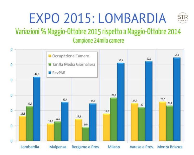 In Lombardia: soddisfazione della clientela molto  elevata, prezzi degli alberghi contenuti per tutta la durata di Expo