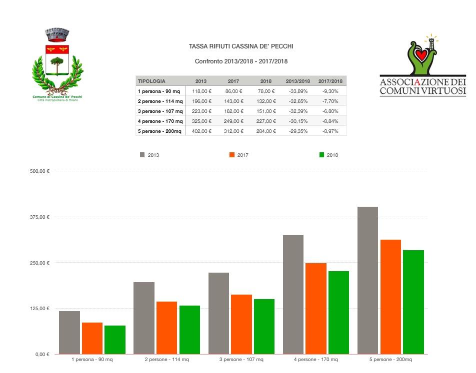 Cassina abbassa la tassa sui rifiuti cittadini e imprese grazie al successo dell'ecuosacco