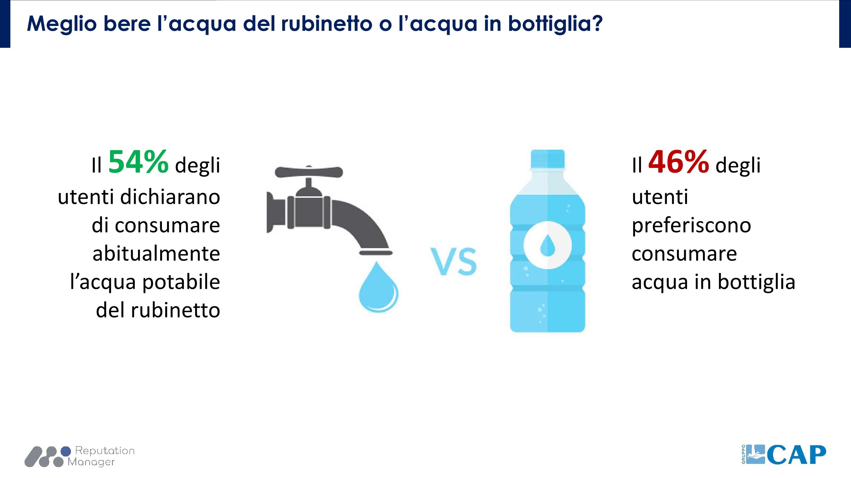 Ricerca condotta sul web da Gruppo CAP: un utente su due beve acqua del rubinetto