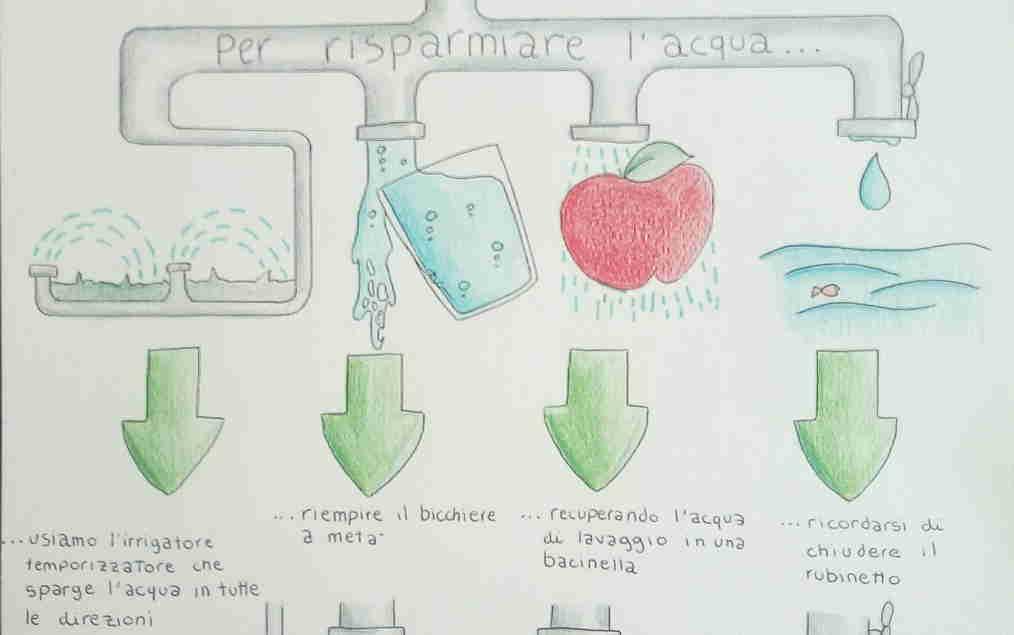 WATER & ENERGY, a scuola di buone pratiche: vince lo stile di vita sostenibile