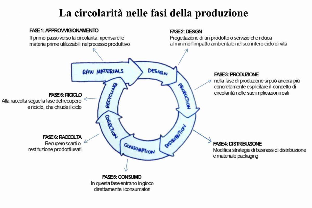 Economia circolare: 10 mila in Lombardia (+23% in 5 anni), 80 mila addetti e 50 miliardi di fatturato