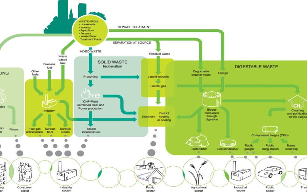 """Produrre energia pulita dai prodotti alimentari e ridurre gli sprechi: Gruppo CAP aderisce al progetto NO.W! """"NO WASTE"""""""